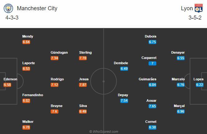 Đội hình dự kiến Man City vs Lyon